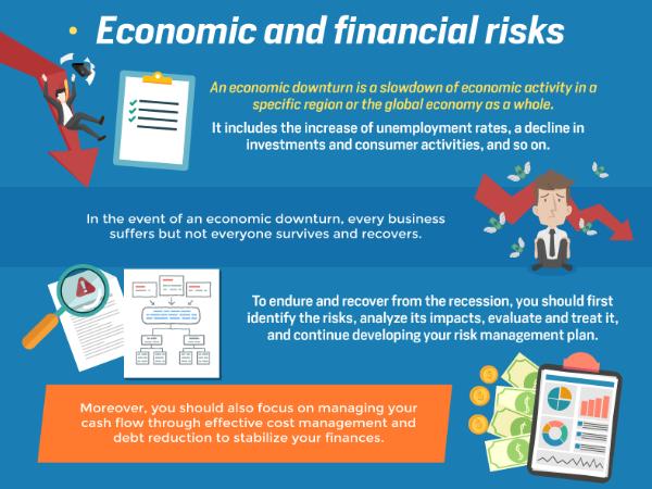 Risques économiques et financiers