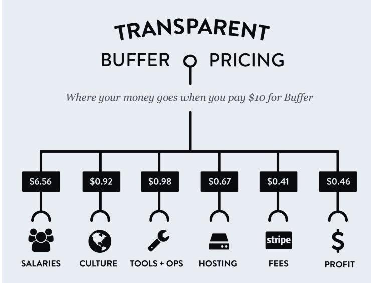 Prix transparents Buffer