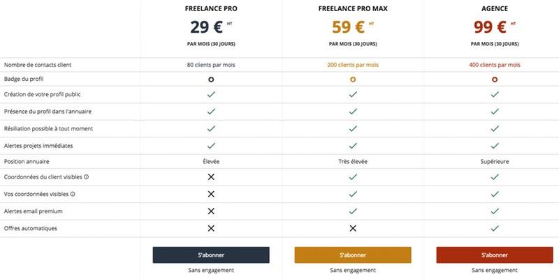 Tableau comparatif prix