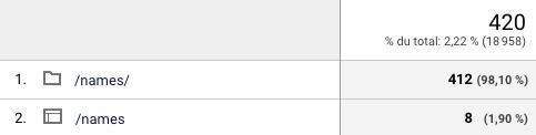 Affichage données Google Analytics