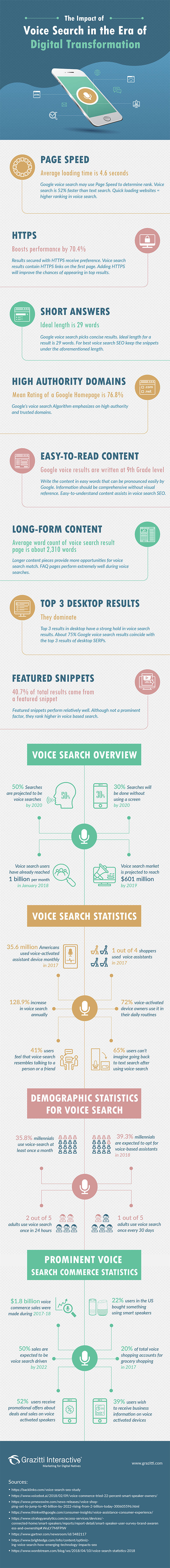 Infographie recherche vocale