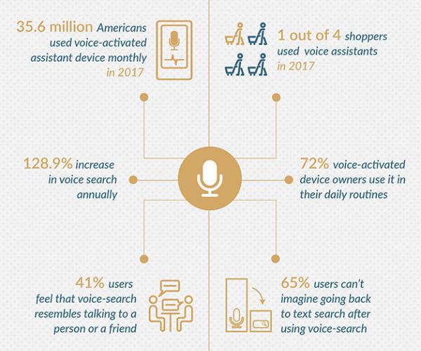 Statistiques recherches vocales
