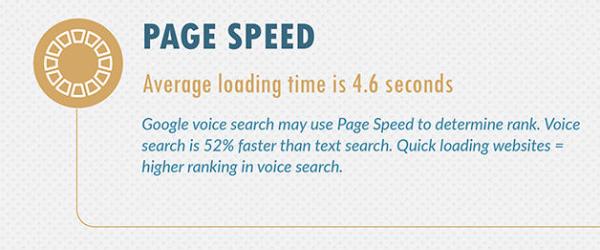 Vitesse recherche vocale