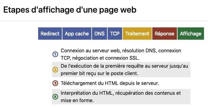 appYuser étapes d'affichage d'une page web