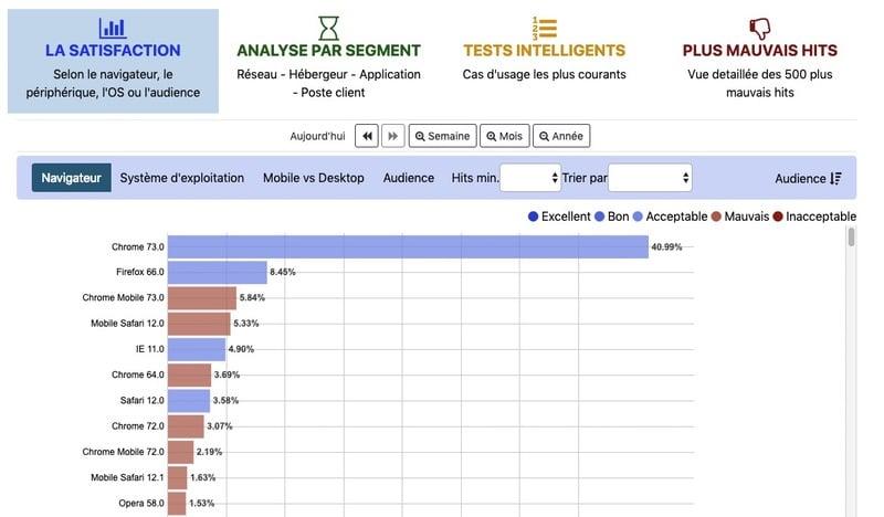 appYuser module d'analyse