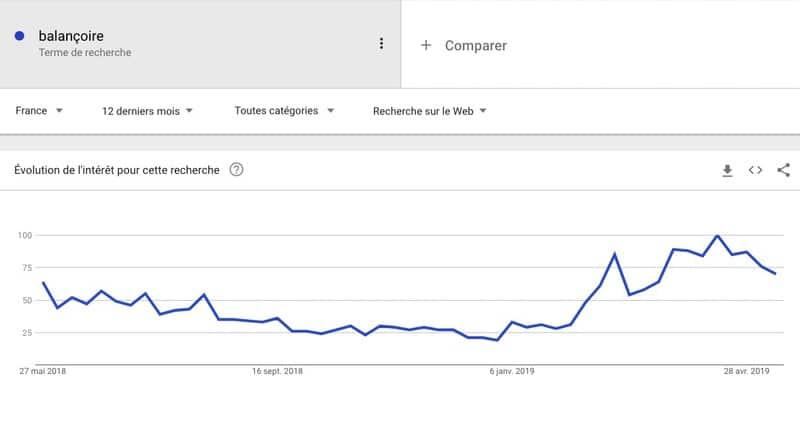 Recherche d'un terme Google Trends