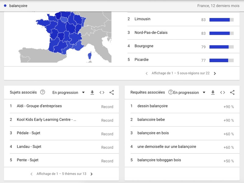 Sujets associés Google Trends