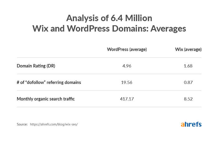Backlinks Wix WordPress