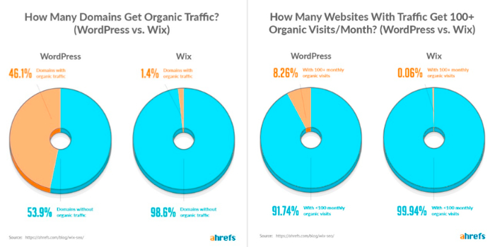 Trafic Wix vs WordPress