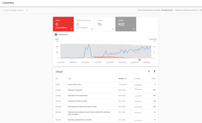 Couverture Search Console