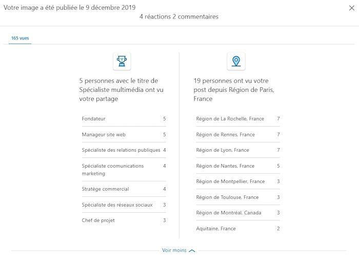 KPI Linkedin