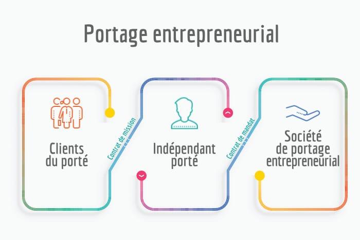 portage entrepreneurial