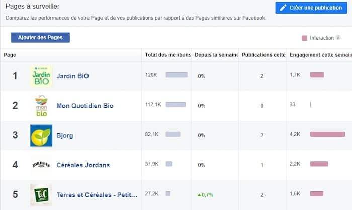 pages à surveiller facebook analyse concurrentielle