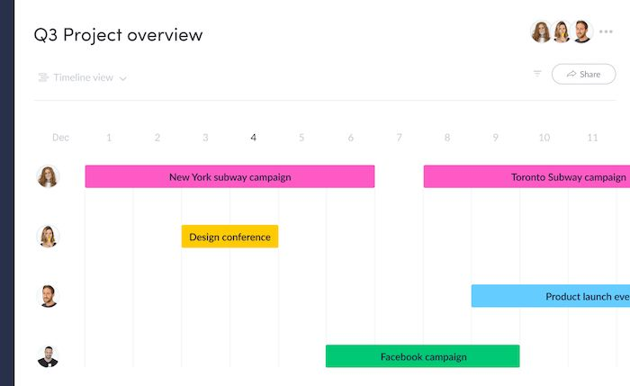 Monday.com outil de collaboration calendrier de travail gestion de projet