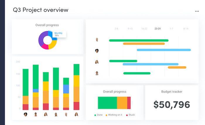 Monday.com outil de collaboration gestion de projet objectifs