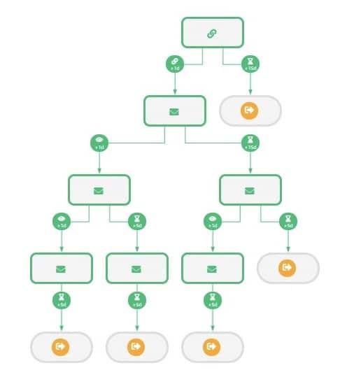 scénario automatique LinkedIn ProspectIn