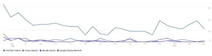 analyse des sources Google Analytics 4