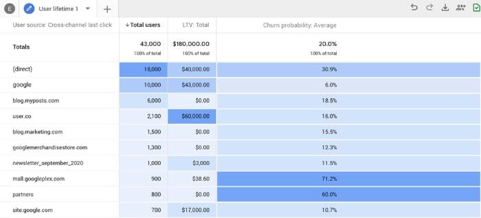Google Analytics 4 Insights