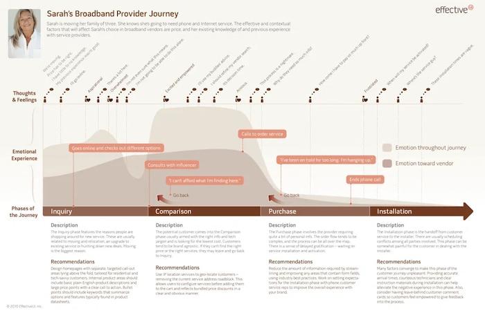 experience map parcours client