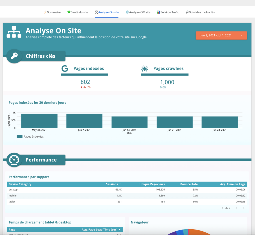 dashboard SEO upto1 analyse on-site
