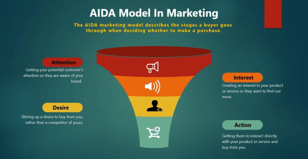 AIDA, une méthode en 4 étapes